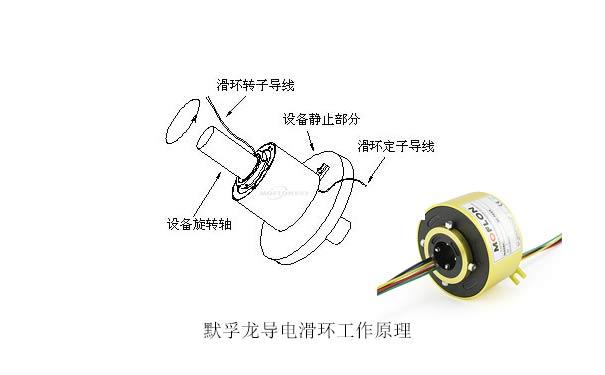 拆轴承更换滑环