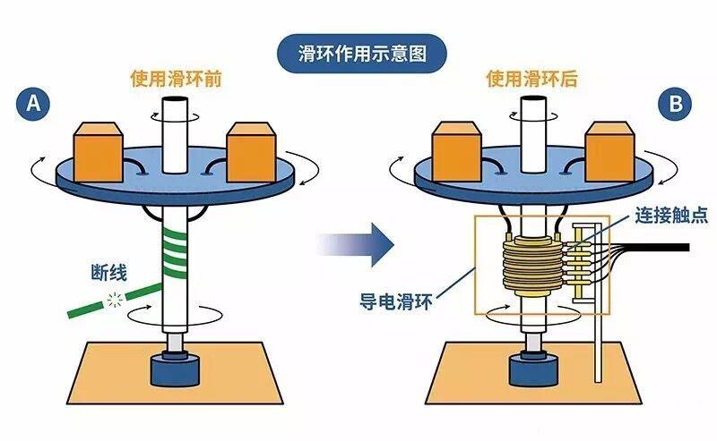 发电机滑环定制