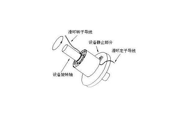 导电滑环作用