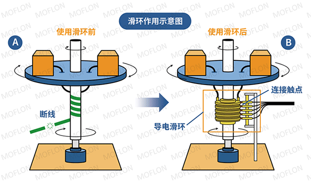 导电滑环供应